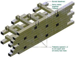 Retaining Wall Repairs Peachtree City Fayetteville Ga Landscape Innovations